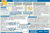 Пенсионная реформа в России - баллы вместо рублей