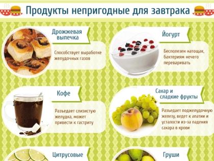 какие продукты не есть при похудении