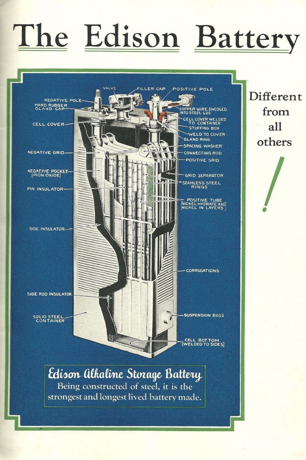 Знаменитый изобретатель также приложил руку к изобретению аккумуляторов – батарей с возможностью многократной зарядки. В конце XIX века никель-кадмиевый аккумулятор изобрёл швед Вальдемар Юнгнер, но пока они не дошли до США популярностью пользовались железо-никелевые батареи Эдисона. Например, они устанавливались на электромобиль Detroit Electric.