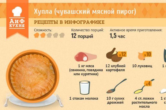 Чувашские пироги рецепты