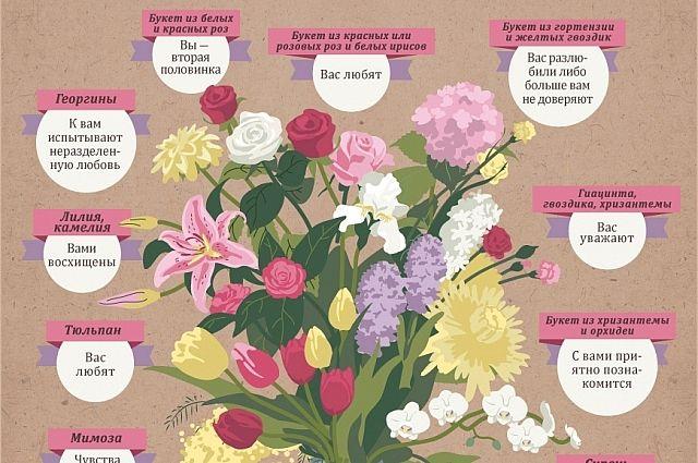 О чём говорят цветы главная мысль