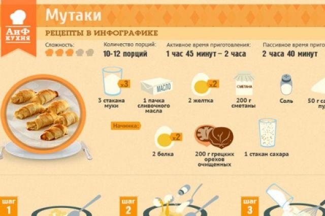 как приготовить печенье мютаки