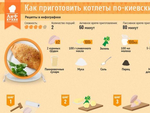 Котлеты по киевски волгоградские рецепт с фото