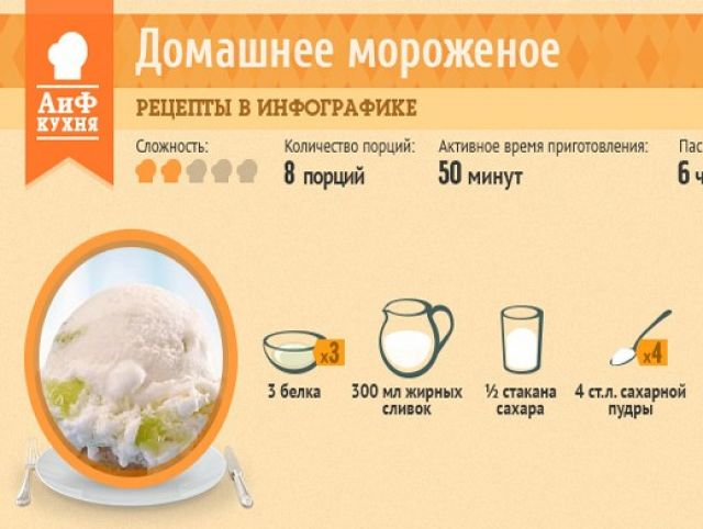 Рецепт мороженого из молока в домашних условиях пошагово