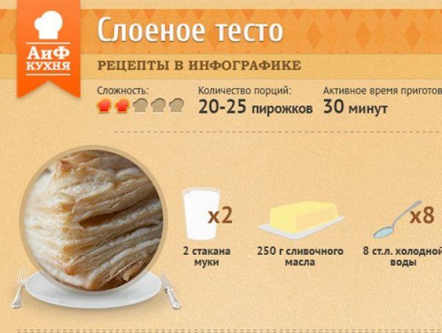 Как сделать домашнее слоеное тесто