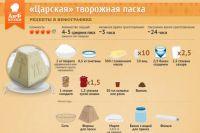 Рецепт творожной пасхи.
