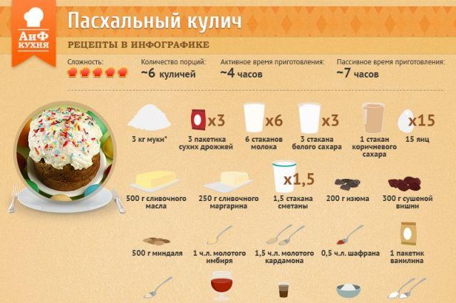 Рецепт пасхального кулича.