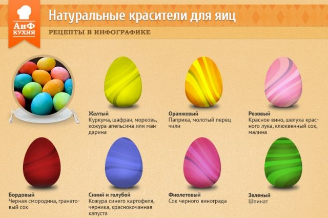 Многие привычные продукты обладают хорошей способностью к окраске. Так почему бы не воспользоваться этим на Пасху?