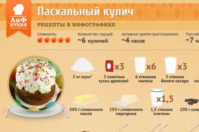 Куличи пасхальный рецепты