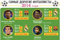 Самые дорогие футболисты