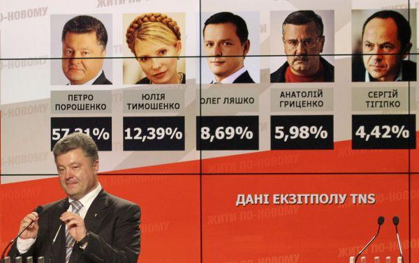 Петр Порошенко лидирует на досрочных президентских выборах с большим перевесом голосов. Его главный соперник - Юлия Тимошенко - отстает от лидера более чем в 4 раза.
