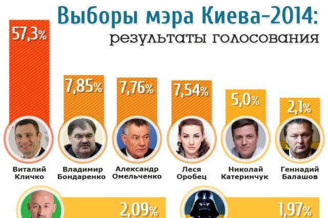 Предварительные результаты выборов мэра Киева