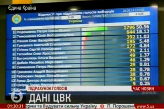 Табло ЦИК с результатами голосования на выборах президента
