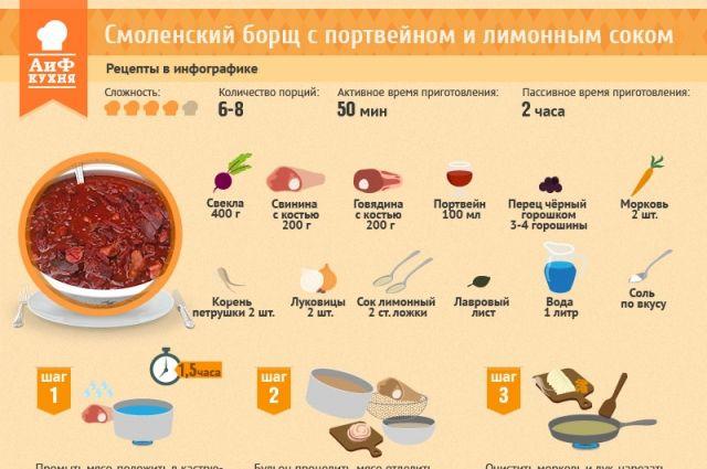 Книга рецептов борщ