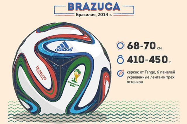 Эволюция футбольного мяча. Инфографика   Вопрос-ответ   ЧМ 2014 ... 9db6129f4fe