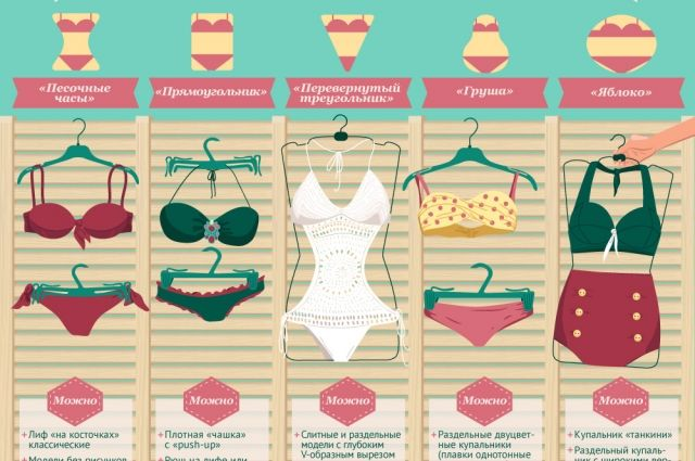 a18bdb056bac4 Как выбрать купальник? Инфографика | Инфографика | Аргументы и Факты