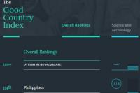Рейтинг The Good Country Index
