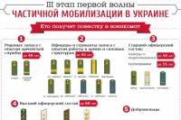 Новая волна мобилизации в Украине: факты