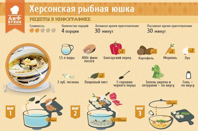 Рыбная юшка рецепт
