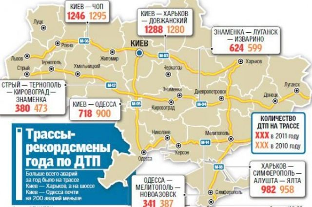 Автодороги Украины