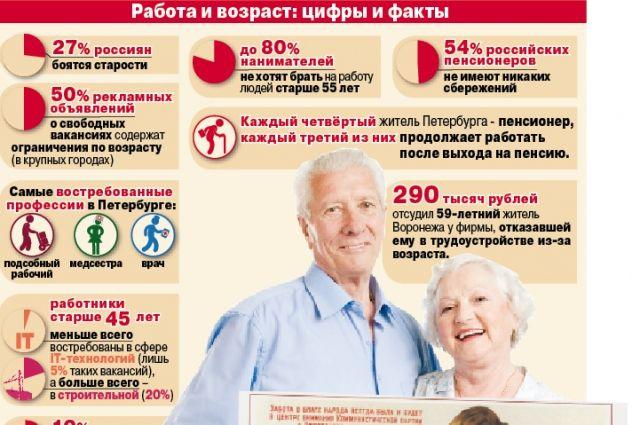 56dd10f1afaa Люди второго сорта. Специалистов за 40 лет не берут на работу в ...