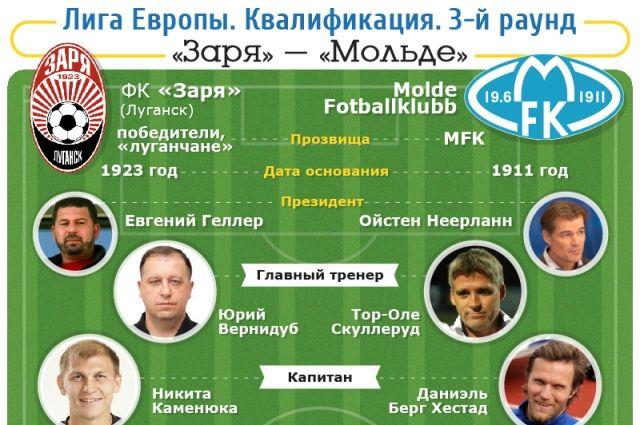 прогнозы от футбол профессионалов европы лига