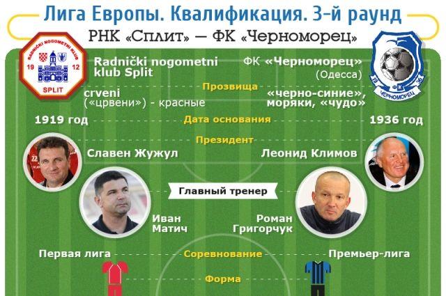 РНК «Сплит» – ФК «Черноморец»