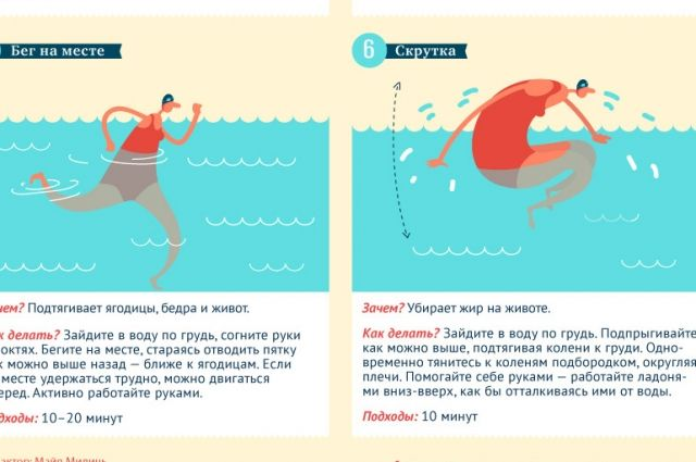 Фитнес в бассейне для похудения