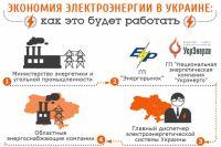 Отключение света в Украине в инфографике