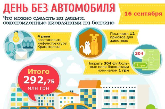 Всемирный день без автомобиля в Киеве