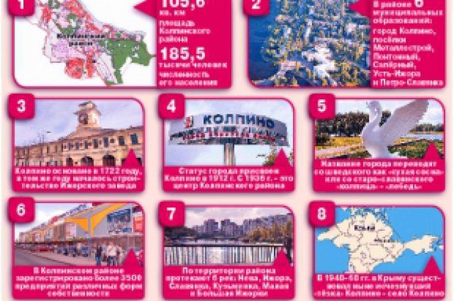 8 фактов о Колпинском районе