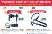 Hands free для водителей