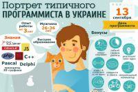 Портрет типичного программиста в Украине