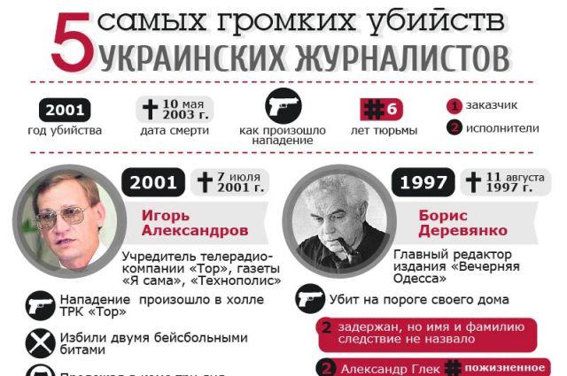 5 самых громких убийств журналистов в Украине