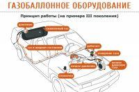 Газобаллонное оборудование для автомобиля