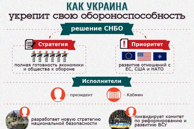 Как Украина укрепит свою обороноспособность