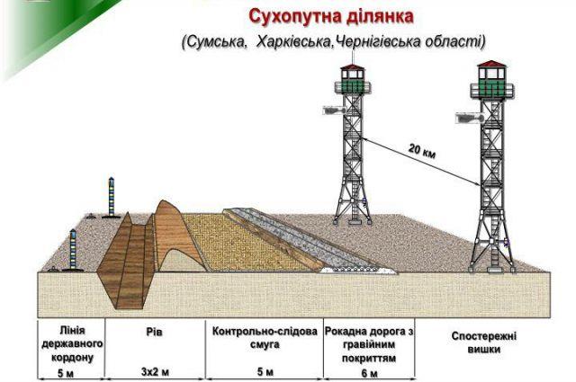 Стена в Сумской, Харьковской и Черниговской областях
