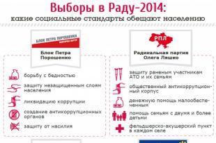 Какие обещания дают украинцам политические партии