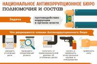 Национальное антикоррупционное бюро: принцип работы и состав