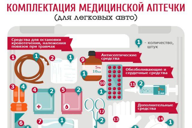 Медицинская аптечка для авто