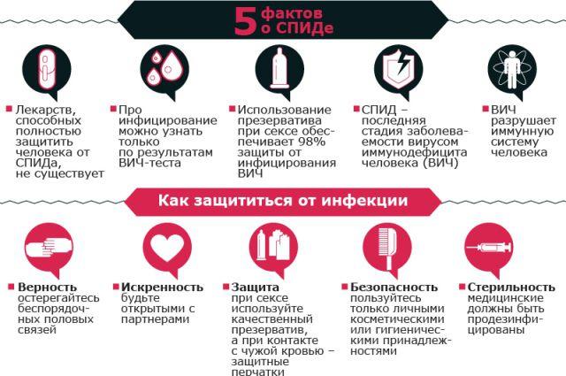 ВИЧ/СПИД в Украине