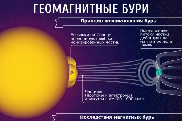 Фиан магнитные бури сегодня  прогноз магнитных