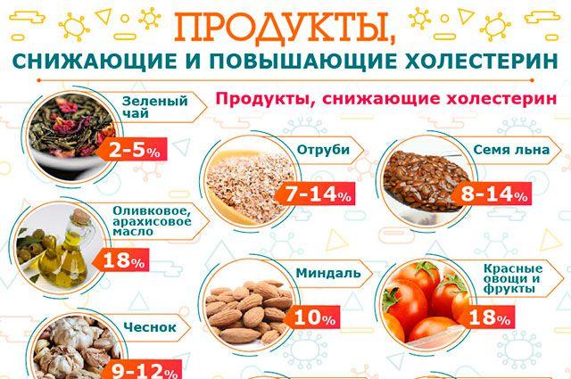 Продукты, снижающие уровень вредного холестерина в крови