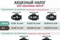 Акцизный налог на грузовые авто