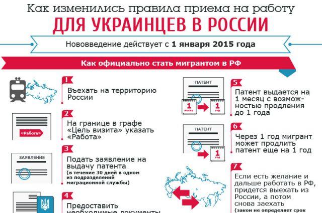 Как изменились правила трудоустройства в России для украинцев