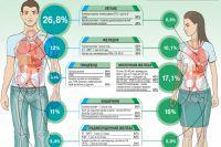 Аргументы и факты о лечение рака