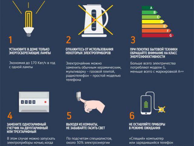 За какое освещение потребляет меньше электричества