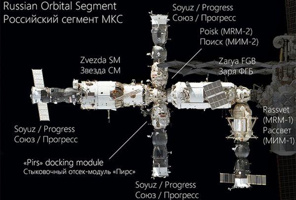 Конфигурация российского сегмента МКС на 2010 год.