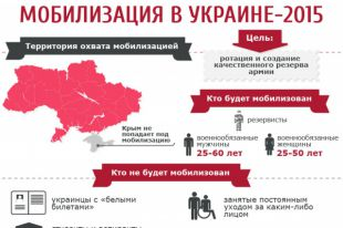 Мобилизация-2015 в Украине