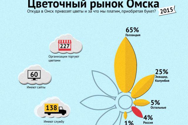 Цветы в Омск везут преимущественно из Голландии.